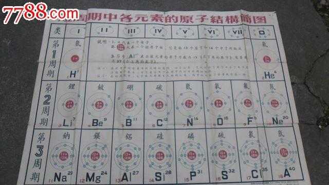 短周期中各元素的原子结构简图
