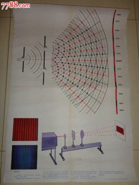 高中物理教学挂图-光的干涉